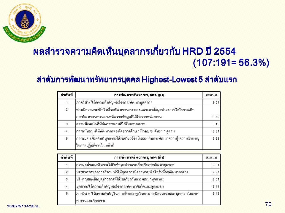 15/07/57 14:28 น. 70 ผลสำรวจความคิดเห็นบุคลากรเกี่ยวกับ HRD ปี 2554 (107:191= 56.3%) ลำดับการพัฒนาทรัพยากรบุคคล Highest-Lowest 5 ลำดับแรก