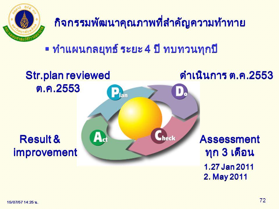 15/07/57 14:28 น. 72 กิจกรรมพัฒนาคุณภาพที่สำคัญความท้าทาย  ทำแผนกลยุทธ์ ระยะ 4 ปี ทบทวนทุกปี ดำเนินการ ต.ค.2553 Str.plan reviewed ต.ค.2553 Result & i