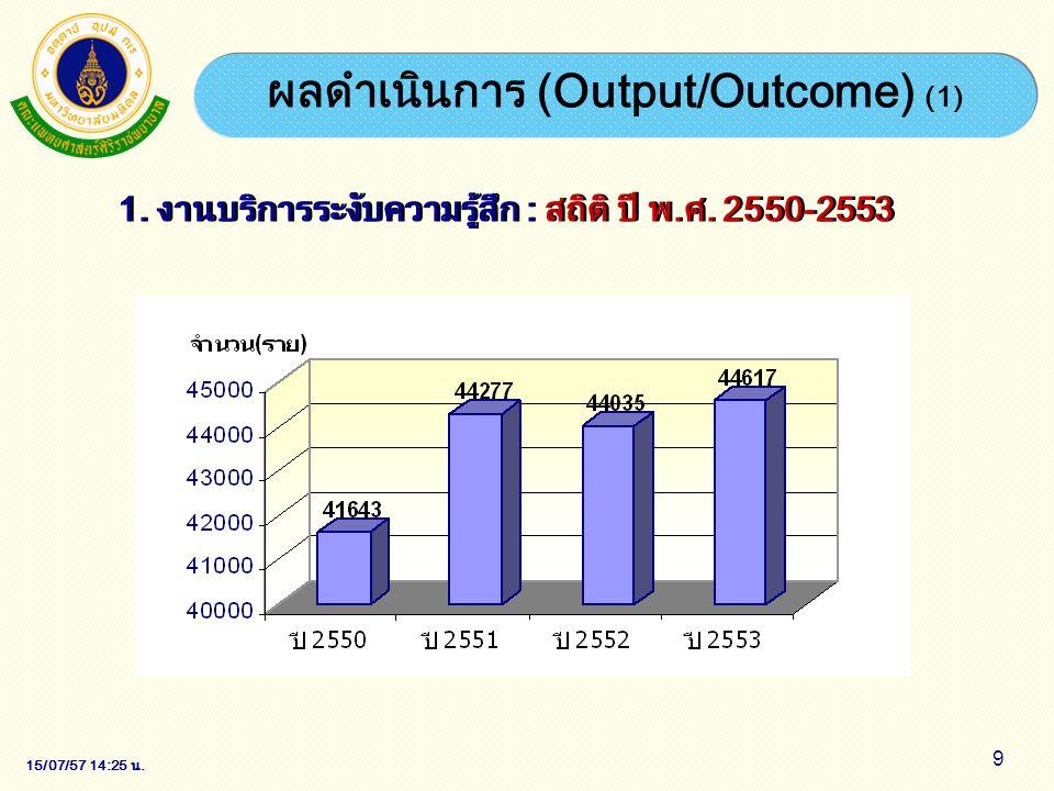 15/07/57 14:28 น. 9 ผลดำเนินการ (Output/Outcome) (1) 1. งานบริการระงับความรู้สึก : สถิติ ปี พ.ศ. 2550-2553