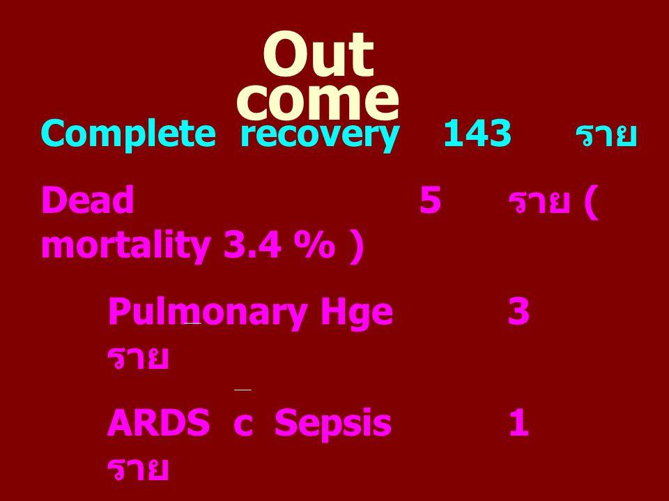 Out come Complete recovery143 ราย Dead 5 ราย ( mortality 3.4 % ) Pulmonary Hge 3 ราย ARDS c Sepsis 1 ราย Pneumonia c Sepsis 1 ราย