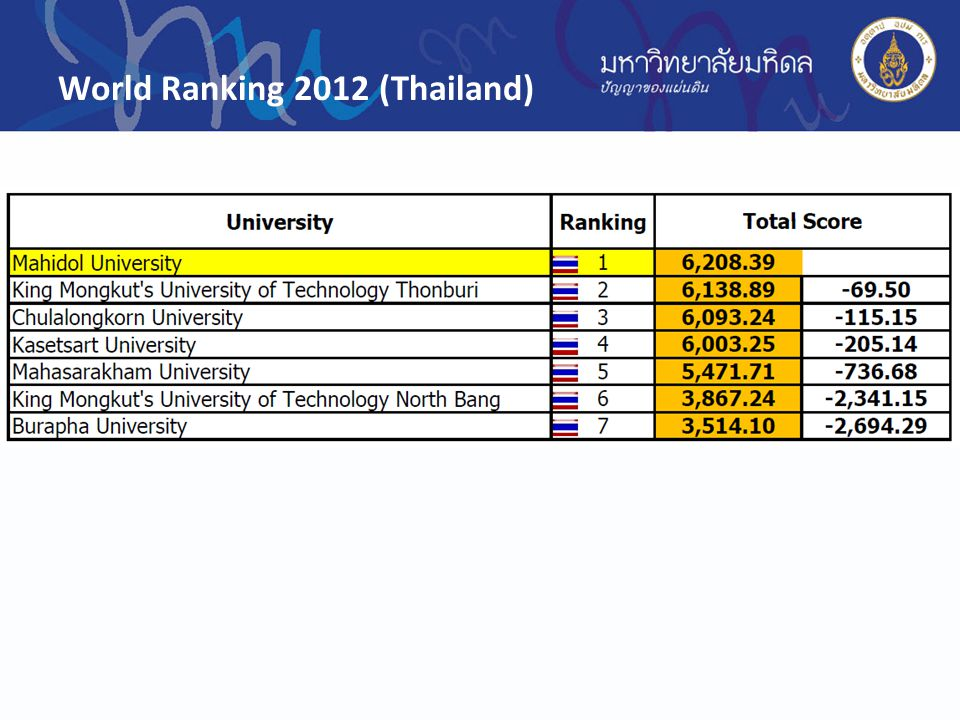 World Ranking 2012 (Thailand)