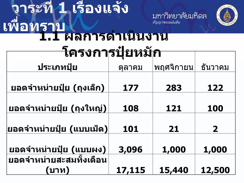 วาระที่ 1 เรื่องแจ้ง เพื่อทราบ 1.2 ผลการดำเนินงานโครงการธนาคารขยะรีไซเคิล รายได้ตุลาคม พฤศจิกาย นธันวาคม สรุปรวม ทั้งหมด ปริมาณขยะ ( กิโลกรัม ) 24,130.7 0 28,190.5 5 13,411.5 0 743,159.06 ยอดจำหน่าย ( บาท ) 743,159.