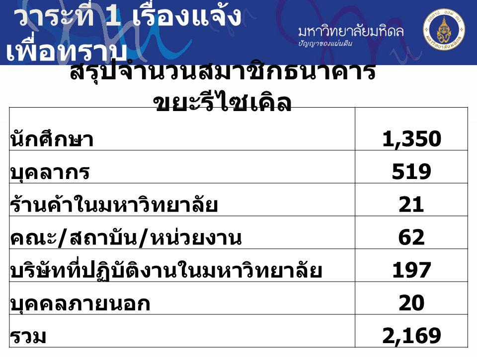World Ranking 2012