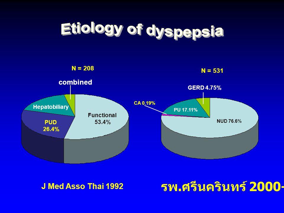 N = 531 N = 208 NUD 76.6% GERD 4.75% PU 17.11% CA 0.19% รพ. ศรีนครินทร์ 2000-2002 J Med Asso Thai 1992 Functional 53.4% PUD 26.4% Hepatobiliary combin