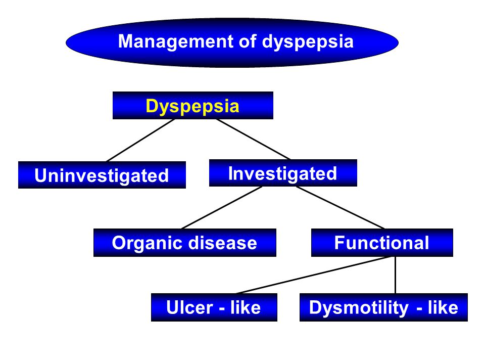 Dyspepsia Uninvestigated Investigated Organic diseaseFunctional Ulcer - likeDysmotility - like Management of dyspepsia