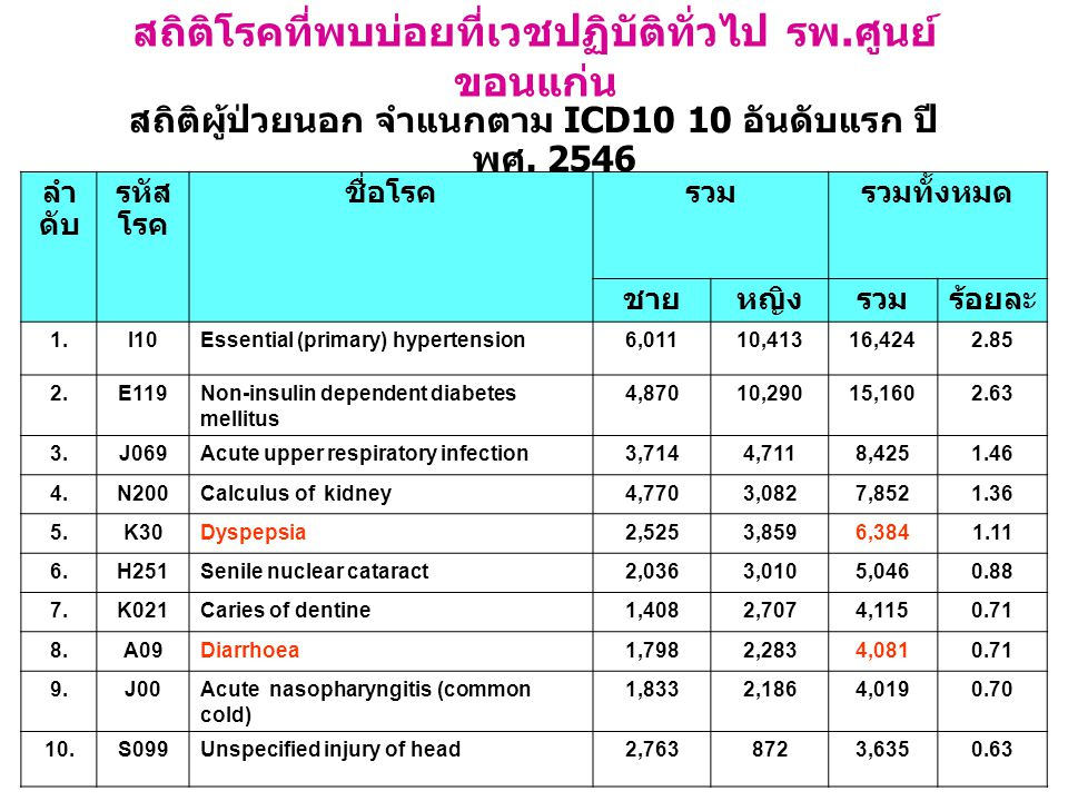 A survey of etiology of dyspepsia and prevalence of H.pylori infection in every regions of Thailand Kachintorn U, et al.1999 N = 1,171 Overall H.pylori + ve 52.52%