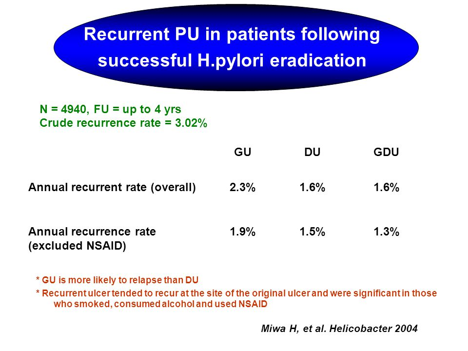 Recurrent PU in patients following successful H.pylori eradication N = 4940, FU = up to 4 yrs Crude recurrence rate = 3.02% GUDUGDU Annual recurrent r
