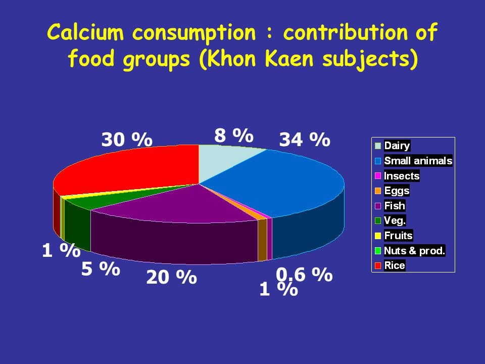 Calcium consumption : contribution of food groups (Khon Kaen subjects) 34 % 8 % 30 % 20 % 0.6 % 1 % 5 % 1 %