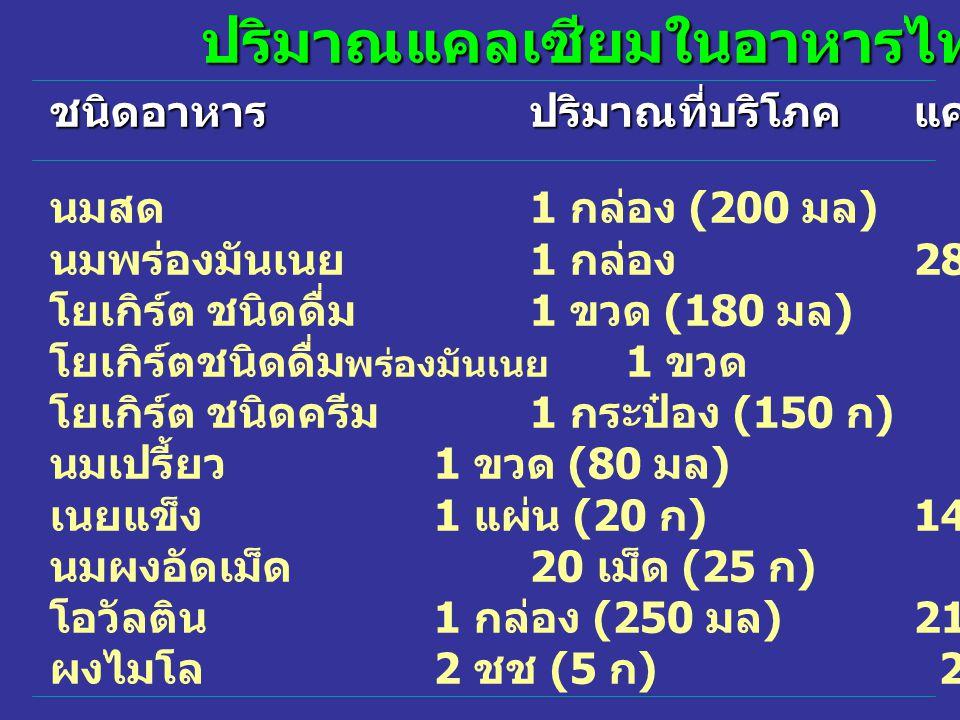 ปริมาณแคลเซียมในอาหารไทย ชนิดอาหารปริมาณที่บริโภคแคลเซียม ( มก ) นมสด 1 กล่อง (200 มล )229 นมพร่องมันเนย 1 กล่อง 286 โยเกิร์ต ชนิดดื่ม 1 ขวด (180 มล )