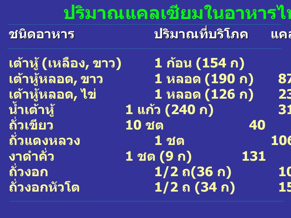 ปริมาณแคลเซียมในอาหารไทย ชนิดอาหารปริมาณที่บริโภคแคลเซียม ( มก ) เต้าหู้ ( เหลือง, ขาว )1 ก้อน (154 ก )133 เต้าหู้หลอด, ขาว 1 หลอด (190 ก ) 87 เต้าหู้