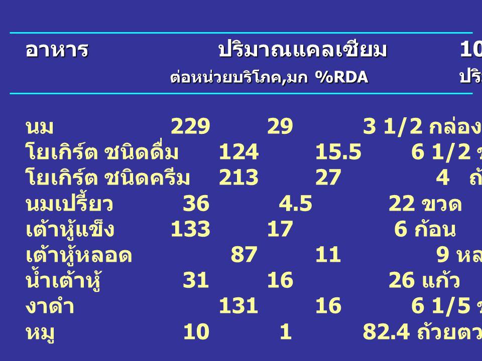 อาหารปริมาณแคลเซียม 100% RDA ต่อหน่วยบริโภค, มก %RDA ปริมาณอาหาร นม 229293 1/2 กล่อง โยเกิร์ต ชนิดดื่ม 12415.56 1/2 ขวด โยเกิร์ต ชนิดครีม 21327 4 ถ้วย