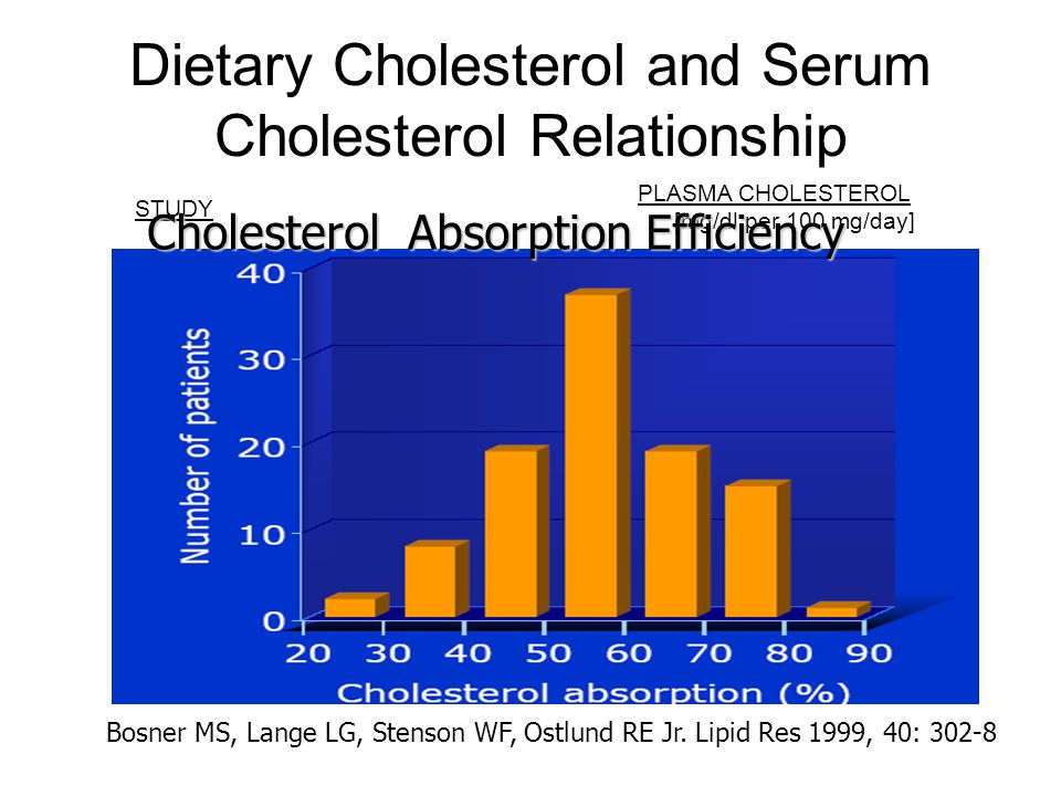 Dietary Cholesterol and Serum Cholesterol Relationship STUDY PLASMA CHOLESTEROL [mg/dl per 100 mg/day] Ginsberg et al. 1994 1.5 Schnohr et al. 1994 2.