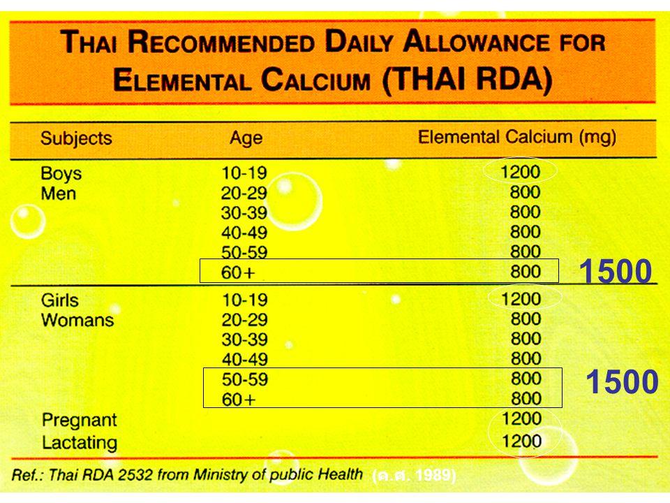 Calcium consumption: Contribution of food groups in Bangkok children (9-18 yrs) 48 % 5 % 6%6% 4%4% 7 % 8 % 7 %