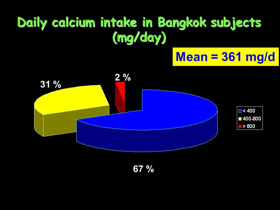 Daily Calcium Intake in Thai Children (9-18 yrs ) 24 % 44 % 22 % 10 % Mean = 650 mg/d