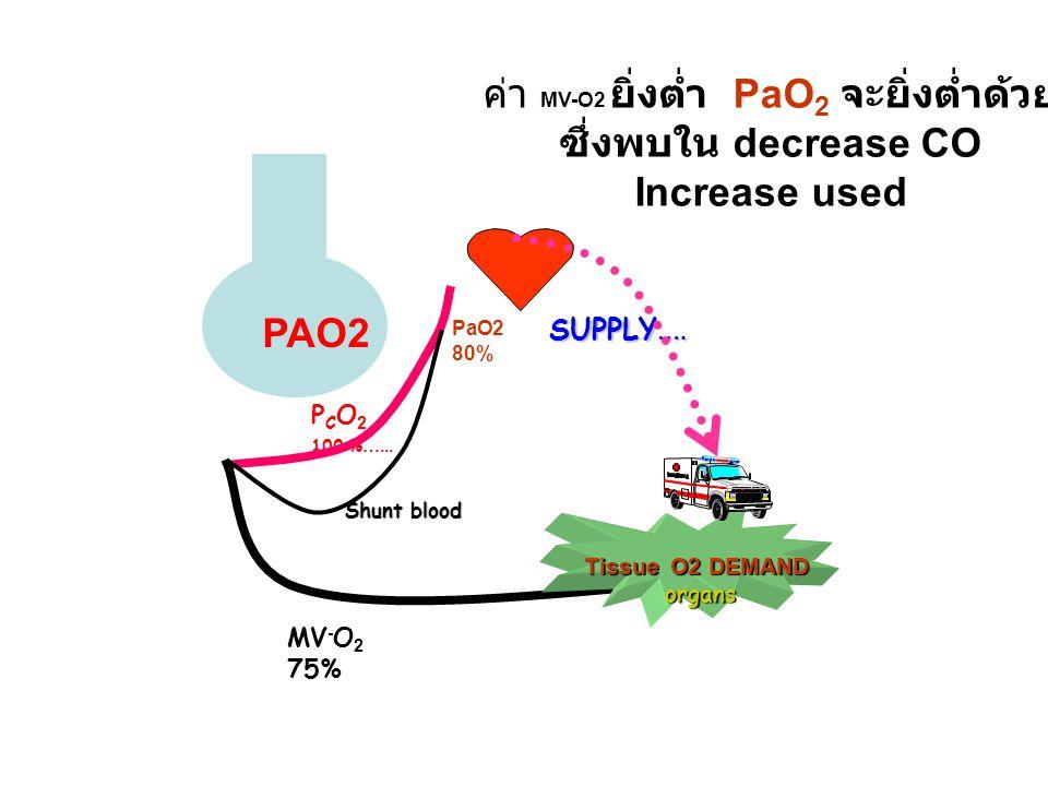 P C O 2 100 % …... MV - O 2 75% PAO2 Tissue O2 DEMAND organs organs SUPPLY …. Shunt blood PaO2 80% ค่า MV-O2 ยิ่งต่ำ PaO 2 จะยิ่งต่ำด้วย ซึ่งพบใน decr