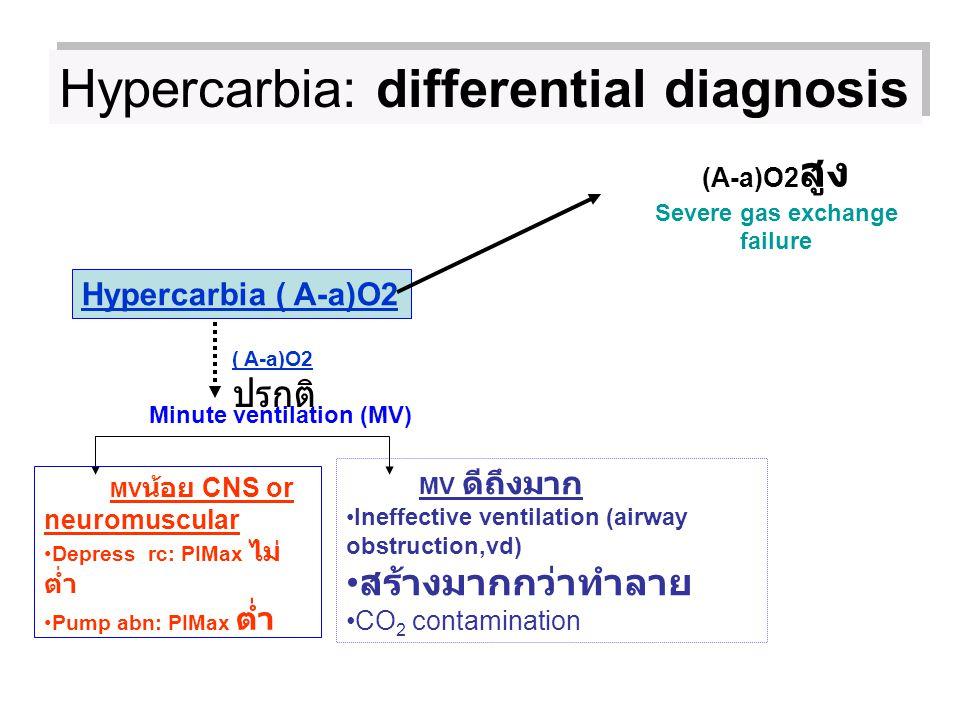 Hypercarbia: differential diagnosis Hypercarbia ( A-a)O2 ( A-a)O2 ปรกติ Minute ventilation (MV) MV น้อย CNS or neuromuscular Depress rc: PIMax ไม่ ต่ำ
