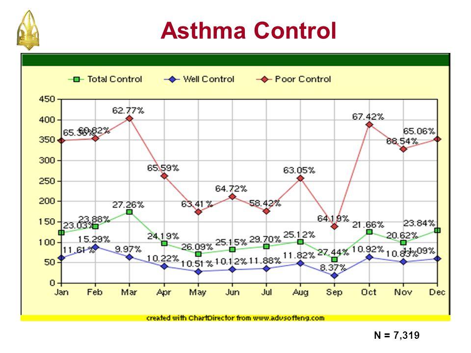 N = 7,319 Asthma Control