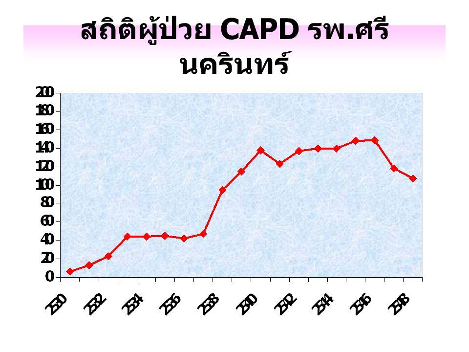 สถิติผู้ป่วย CAPD รพ. ศรี นครินทร์