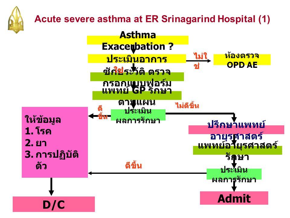 Acute severe asthma at ER Srinagarind Hospital (1) Asthma Exacerbation ? ประเมินอาการ ซักประวัติ ตรวจ กรอกแบบฟอร์ม แพทย์ GP รักษา ตามแผน ประเมิน ผลการ