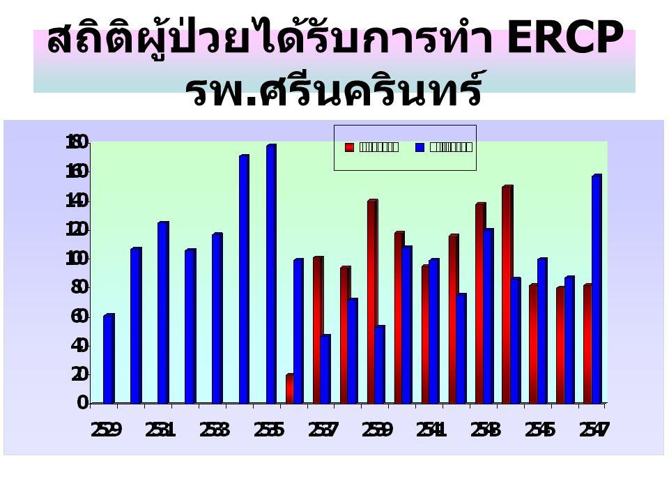 สถิติผู้ป่วยได้รับการทำ ERCP รพ. ศรีนครินทร์
