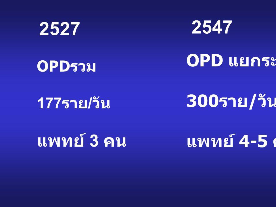 OPD รวม 177 ราย / วัน แพทย์ 3 คน OPD แยกระบบ 300 ราย / วัน แพทย์ 4-5 คน 2527 2547