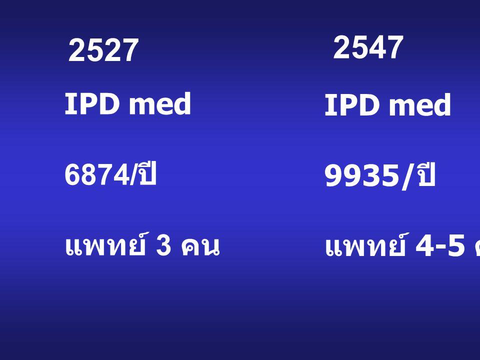 IPD med 6874/ ปี แพทย์ 3 คน IPD med 9935/ ปี แพทย์ 4-5 คน 2527 2547