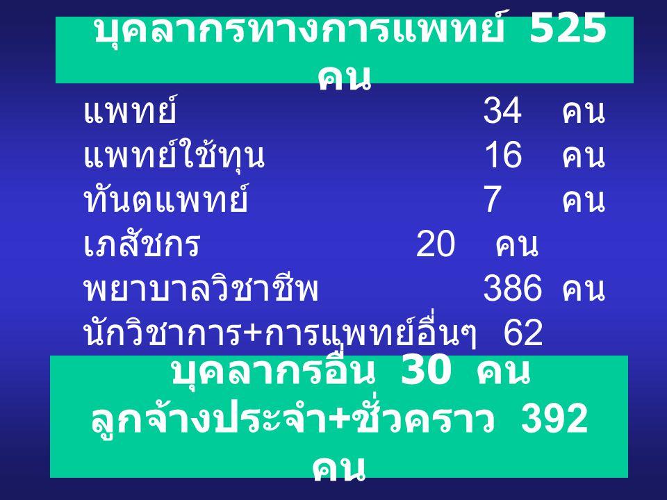 บุคลากรทางการแพทย์ 525 คน แพทย์ 34 คน แพทย์ใช้ทุน 16 คน ทันตแพทย์ 7 คน เภสัชกร 20 คน พยาบาลวิชาชีพ 386 คน นักวิชาการ + การแพทย์อื่นๆ 62 คน บุคลากรอื่น