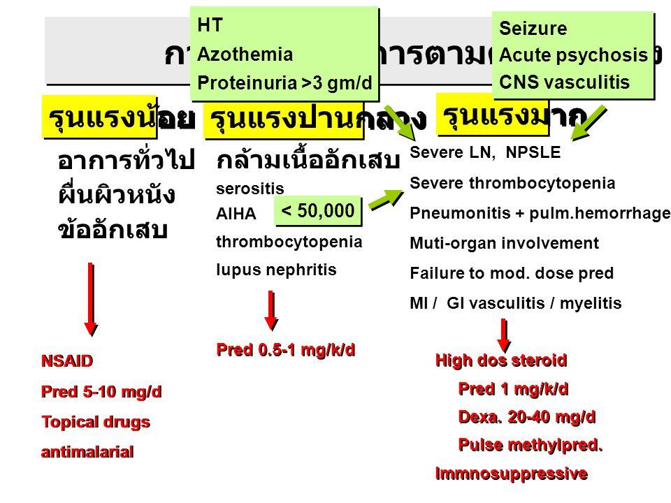การจัดแบ่งอาการตามความรุนแรง รุนแรงน้อย รุนแรงปานกลาง รุนแรงมาก อาการทั่วไป ผื่นผิวหนัง ข้ออักเสบ กล้ามเนื้ออักเสบ serositis AIHA thrombocytopenia lup
