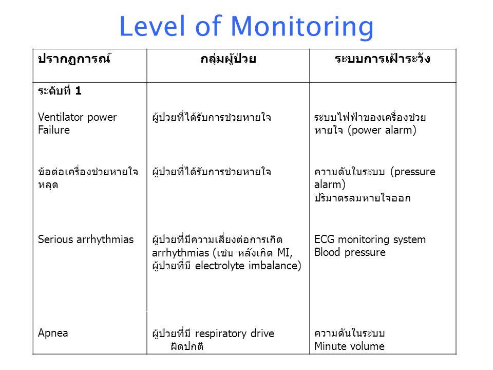 Level of Monitoring ปรากฏการณ์กลุ่มผู้ป่วยระบบการเฝ้าระวัง ระดับที่ 1 Ventilator power Failure ผู้ป่วยที่ได้รับการช่วยหายใจระบบไฟฟ้าของเครื่องช่วย หาย
