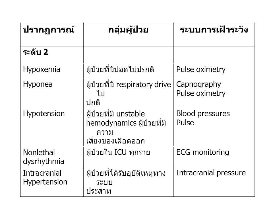 ปรากฏการณ์กลุ่มผู้ป่วยระบบการเฝ้าระวัง ระดับ 2 Hypoxemia ผู้ป่วยที่มีปอดไม่ปรกติ Pulse oximetry Hyponea ผู้ป่วยที่มี respiratory drive ไม่ ปกติ Capnoqraphy Pulse oximetry Hypotension ผู้ป่วยที่มี unstable hemodynamics ผู้ป่วยที่มี ความ เสี่ยงของเลือดออก Blood pressures Pulse Nonlethal dysrhythmia ผู้ป่วยใน ICU ทุกราย ECG monitoring Intracranial Hypertension ผู้ป่วยที่ได้รับอุบัติเหตุทาง ระบบ ประสาท Intracranial pressure