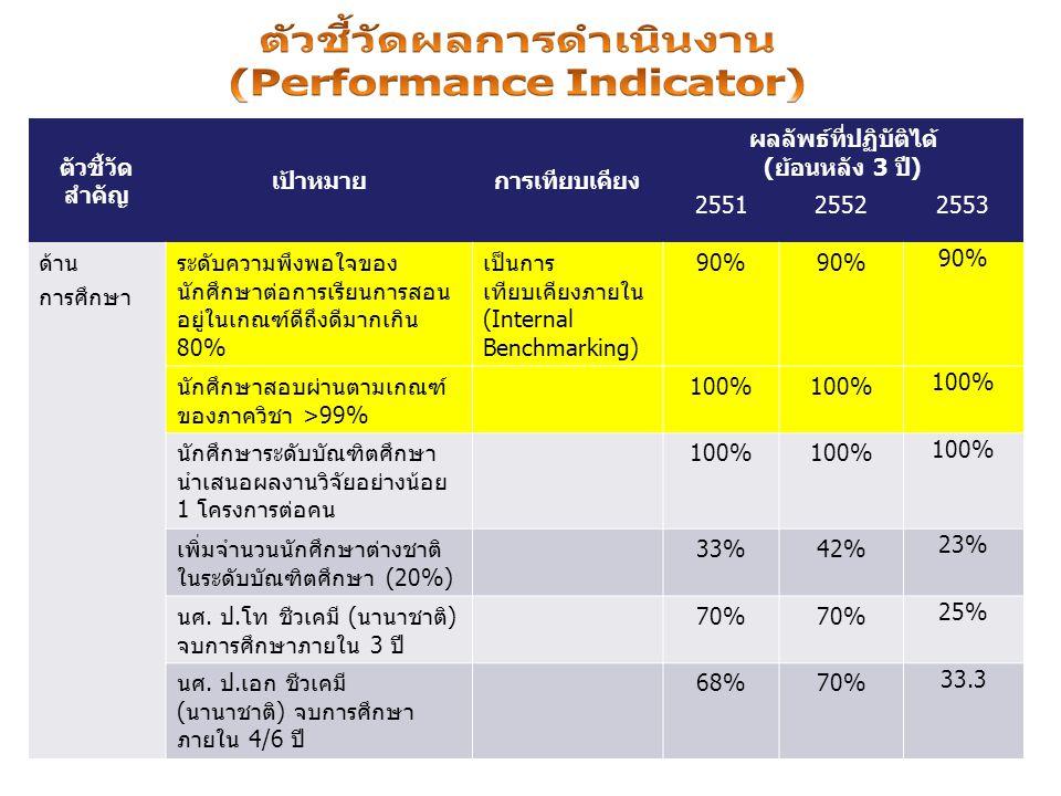 ตัวชี้วัด สำคัญ เป้าหมายการเทียบเคียง ผลลัพธ์ที่ปฏิบัติได้ (ย้อนหลัง 3 ปี) 255125522553 ด้าน การศึกษา ระดับความพึงพอใจของ นักศึกษาต่อการเรียนการสอน อยู่ในเกณฑ์ดีถึงดีมากเกิน 80% เป็นการ เทียบเคียงภายใน (Internal Benchmarking) 90% นักศึกษาสอบผ่านตามเกณฑ์ ของภาควิชา >99% 100% นักศึกษาระดับบัณฑิตศึกษา นำเสนอผลงานวิจัยอย่างน้อย 1 โครงการต่อคน 100% เพิ่มจำนวนนักศึกษาต่างชาติ ในระดับบัณฑิตศึกษา (20%) 33%42% 23% นศ.