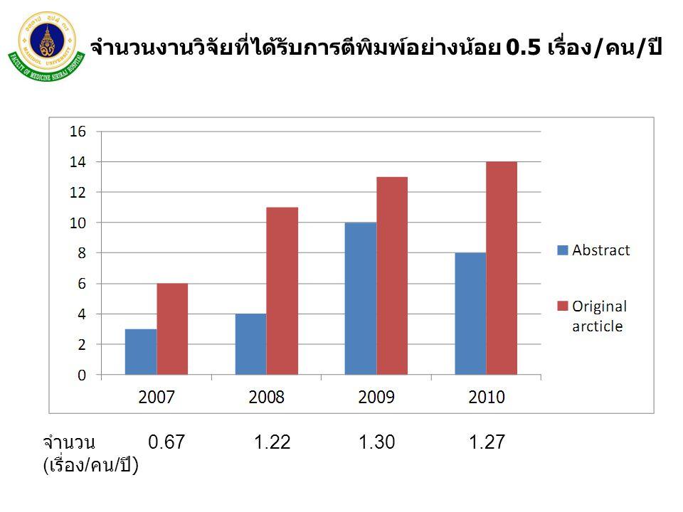 จำนวนงานวิจัยที่ได้รับการตีพิมพ์อย่างน้อย 0.5 เรื่อง/คน/ปี จำนวน 0.67 1.22 1.30 1.27 ( เรื่อง / คน / ปี )