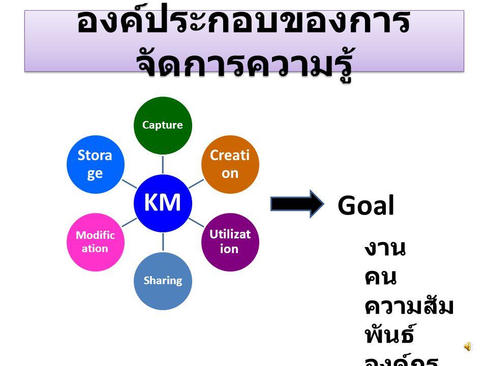 องค์ประกอบของการ จัดการความรู้ Goal งาน คน ความสัม พันธ์ องค์กร