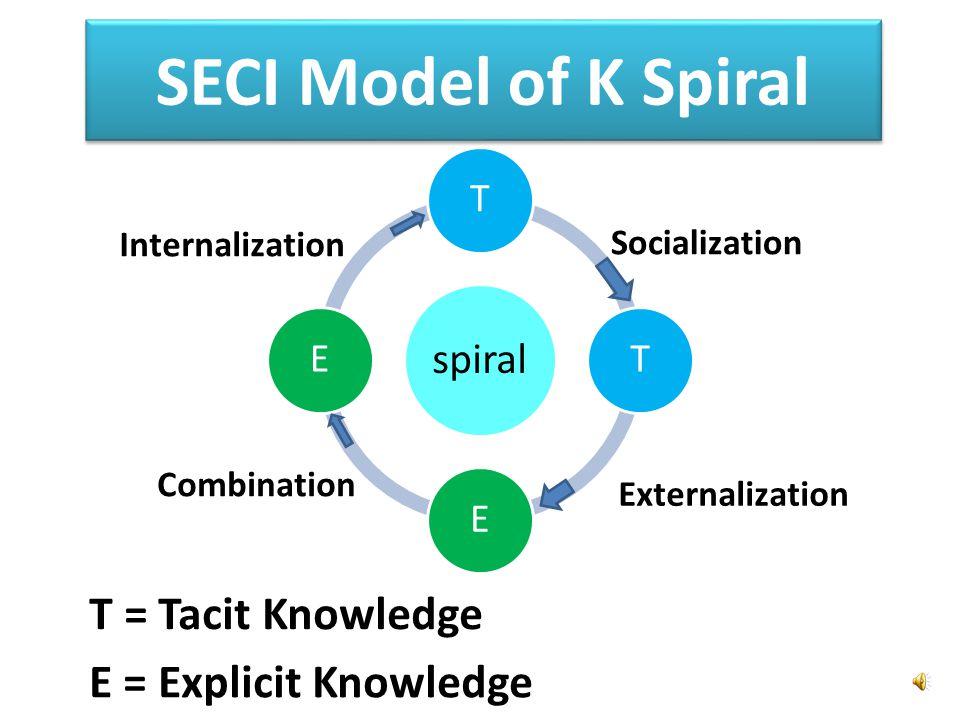 SECI Model of K Spiral Socialization Externalization Combination Internalization T = Tacit Knowledge E = Explicit Knowledge