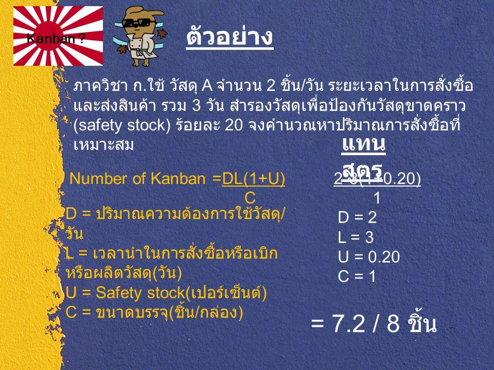 Kanban ? D = ปริมาณความต้องการใช้วัสดุ / วัน L = เวลานำในการสั่งซื้อหรือเบิก หรือผลิตวัสดุ ( วัน ) U = Safety stock( เปอร์เซ็นต์ ) C = ขนาดบรรจุ ( ชิ้