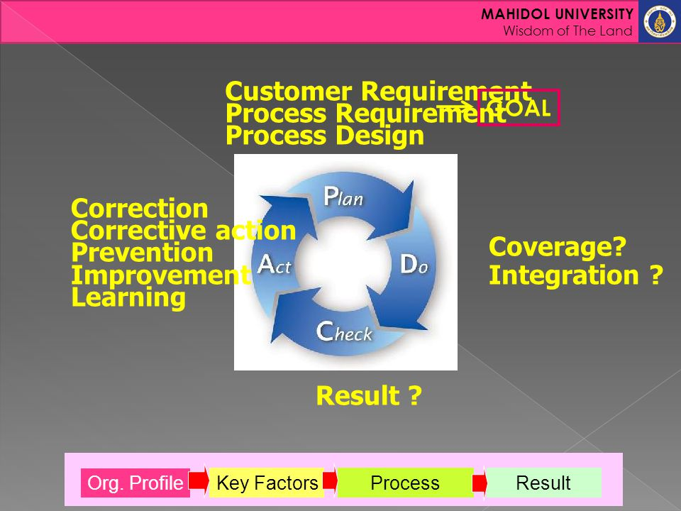 MAHIDOL UNIVERSITY Wisdom of The Land Customer Requirement Process Requirement Process Design GOAL Coverage? Integration ? Result ? Correction Correct
