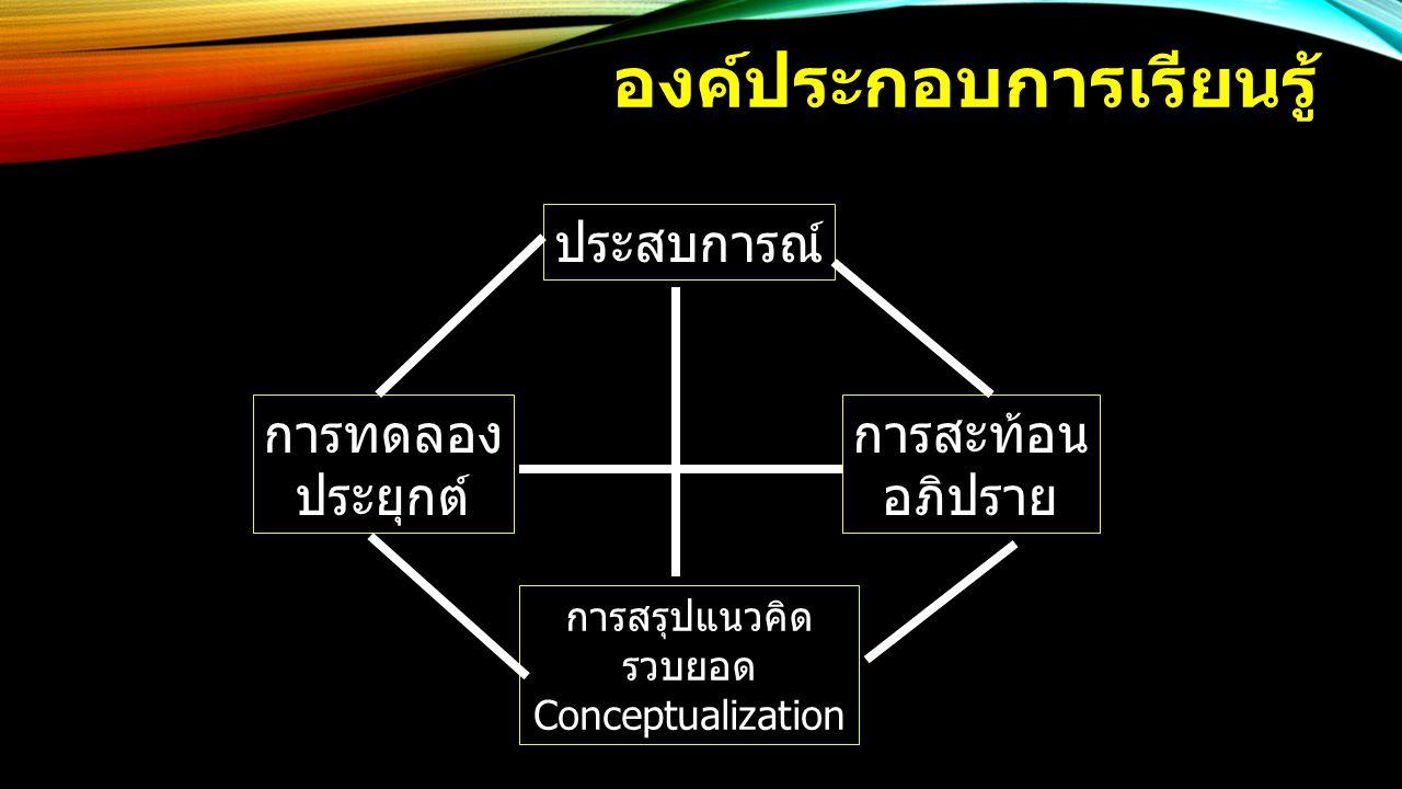 องค์ประกอบการเรียนรู้ ประสบการณ์ การสะท้อน อภิปราย การสรุปแนวคิด รวบยอด Conceptualization การทดลอง ประยุกต์