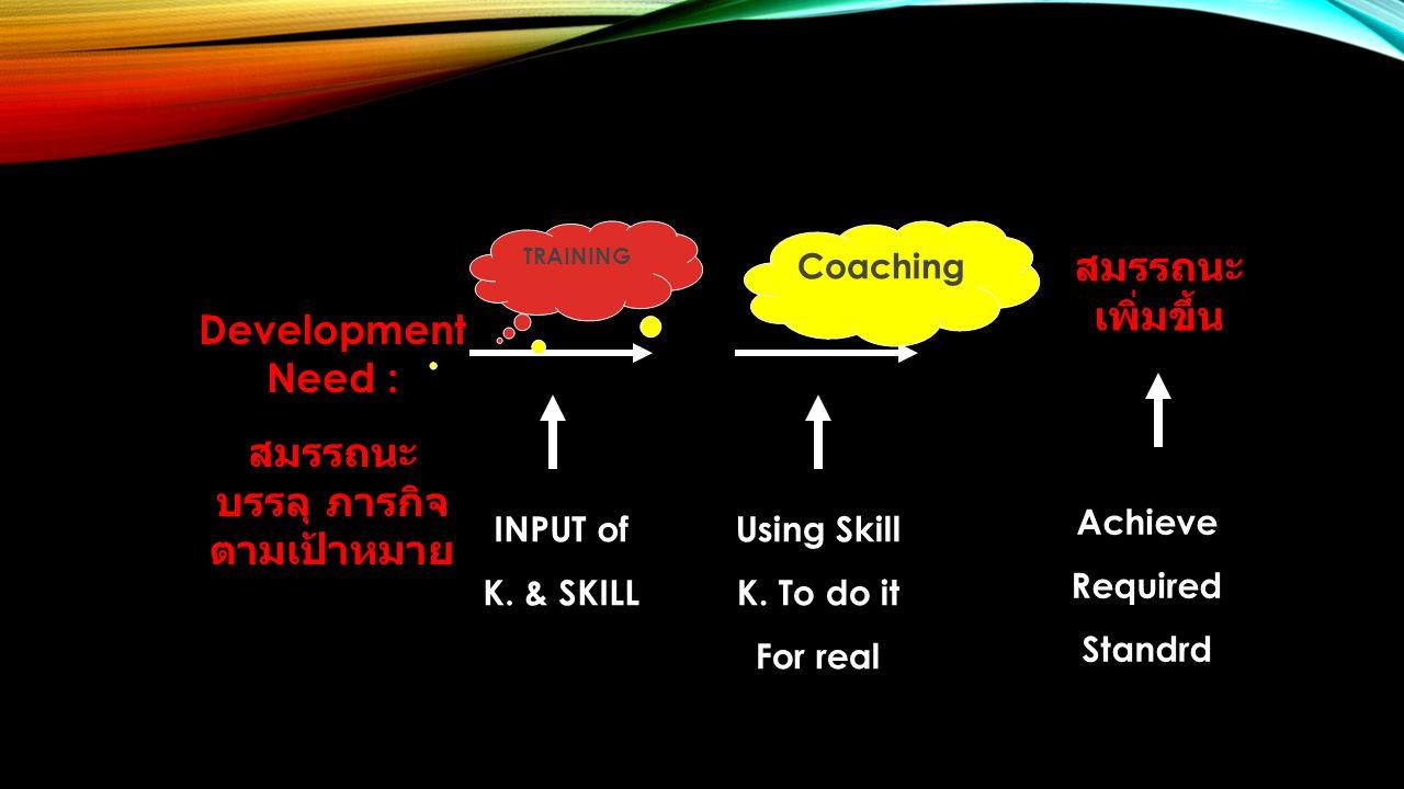 Development Need : สมรรถนะ บรรลุ ภารกิจ ตามเป้าหมาย สมรรถนะ เพิ่มขึ้น TRAINING Coaching INPUT of K.