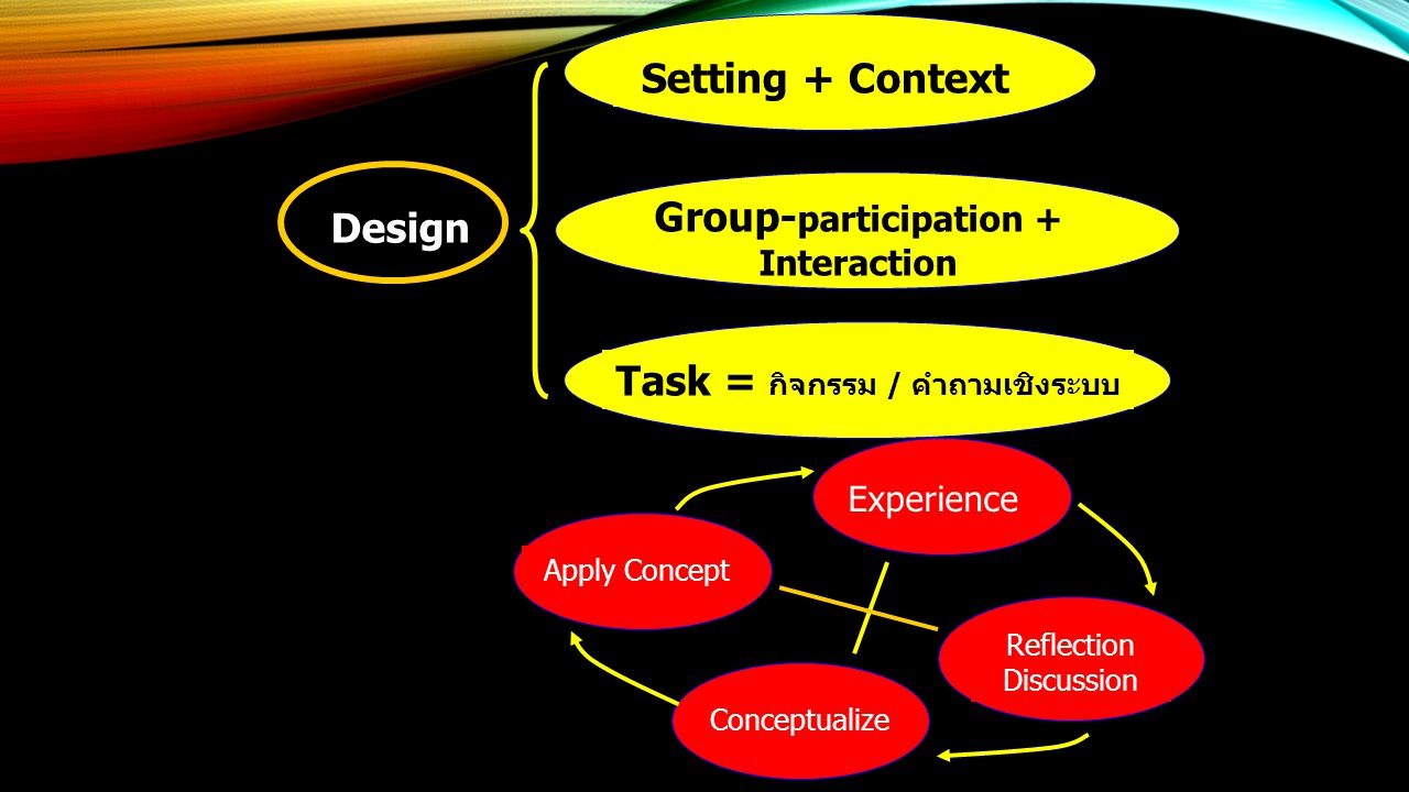 Design Setting + Context Group- participation + Interaction 2-way Communication Task = กิจกรรม / คำถามเชิงระบบ Experience Reflection Discussion Concep