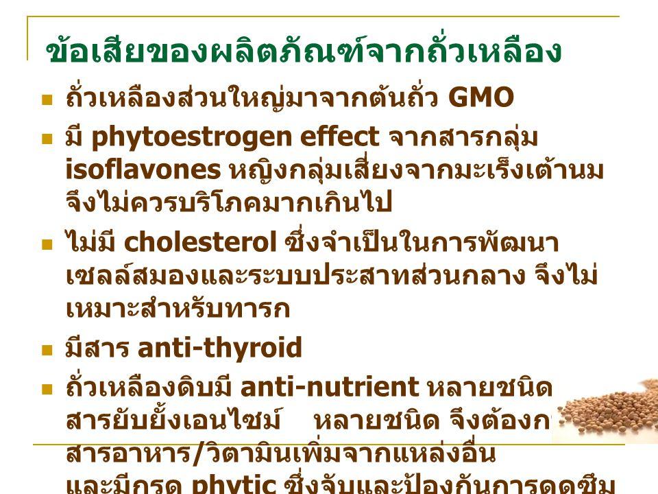 ข้อเสียของผลิตภัณฑ์จากถั่วเหลือง ถั่วเหลืองส่วนใหญ่มาจากต้นถั่ว GMO มี phytoestrogen effect จากสารกลุ่ม isoflavones หญิงกลุ่มเสี่ยงจากมะเร็งเต้านม จึง