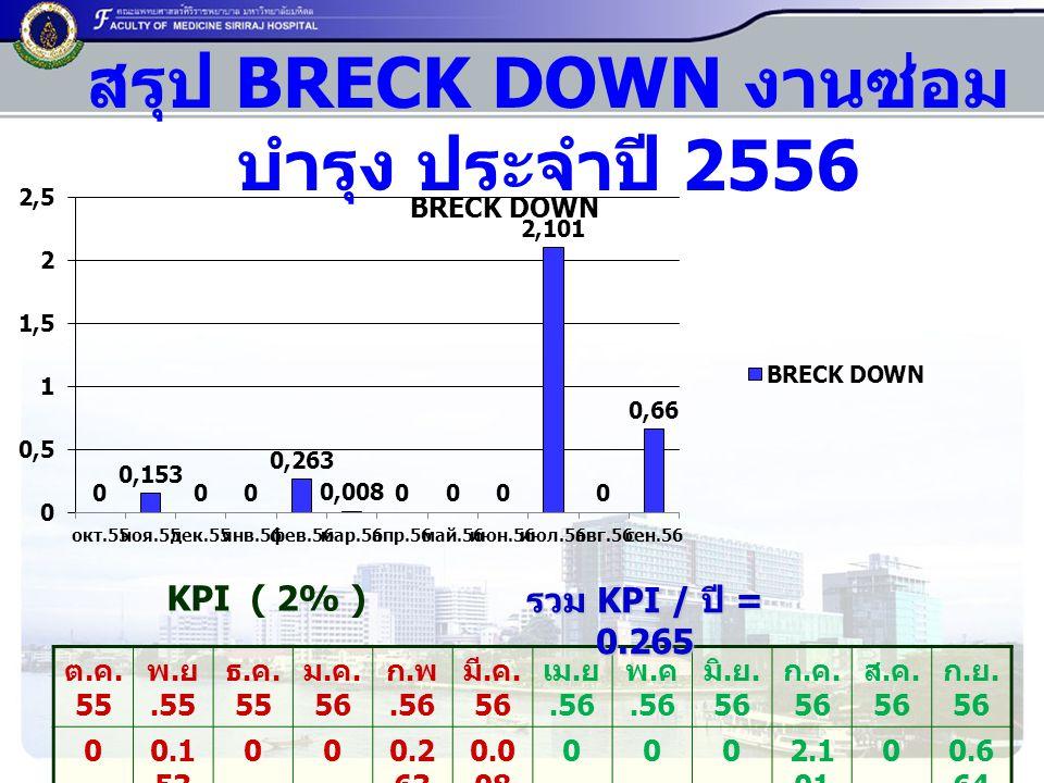 สรุป BRECK DOWN งานซ่อม บำรุง ประจำปี 2556 ต.ค. 55 พ.