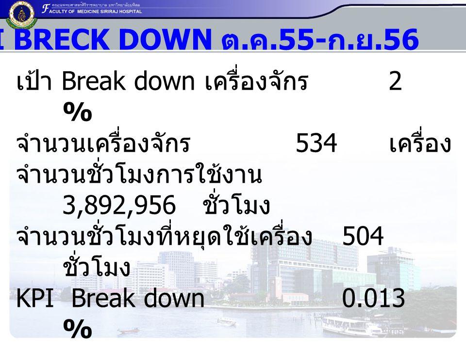 KPI BRECK DOWN ต.ค.55- ก.