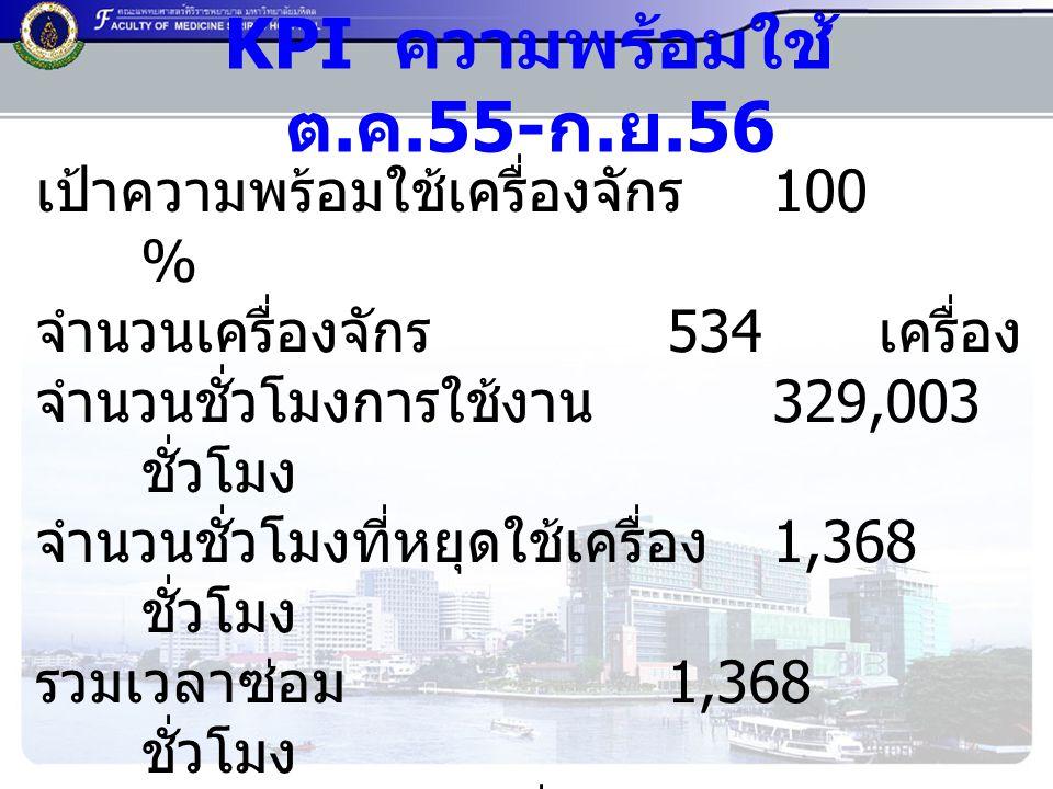 KPI ความพร้อมใช้ ต.ค.55- ก.