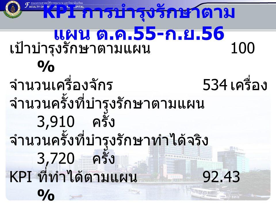 KPI การบำรุงรักษาตาม แผน ต.ค.55- ก.