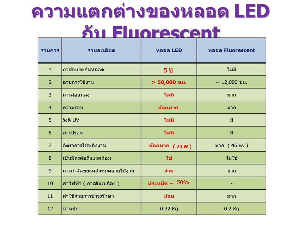 ความแตกต่างของหลอด LED กับ Fluorescent 5 ปี ( 20 W ) 50%