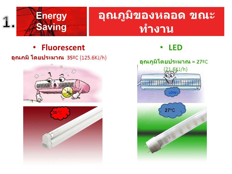 LED อุณภูมิโดยประมาณ = 27ºC (21.6KJ/h) 35 ºC LOW 27ºC อุณภูมิของหลอด ขณะ ทำงาน Fluorescent อุณภมิ โดยประมาณ 35ºC (125.6KJ/h)
