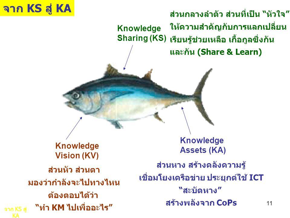 11 ส่วนหัว ส่วนตา มองว่ากำลังจะไปทางไหน ต้องตอบได้ว่า ทำ KM ไปเพื่ออะไร Knowledge Vision (KV) Knowledge Sharing (KS) ส่วนกลางลำตัว ส่วนที่เป็น หัวใจ ให้ความสำคัญกับการแลกเปลี่ยน เรียนรู้ช่วยเหลือ เกื้อกูลซึ่งกัน และกัน (Share & Learn) Knowledge Assets (KA) ส่วนหาง สร้างคลังความรู้ เชื่อมโยงเครือข่าย ประยุกต์ใช้ ICT สะบัดหาง สร้างพลังจาก CoPs จาก KS สู่ KA