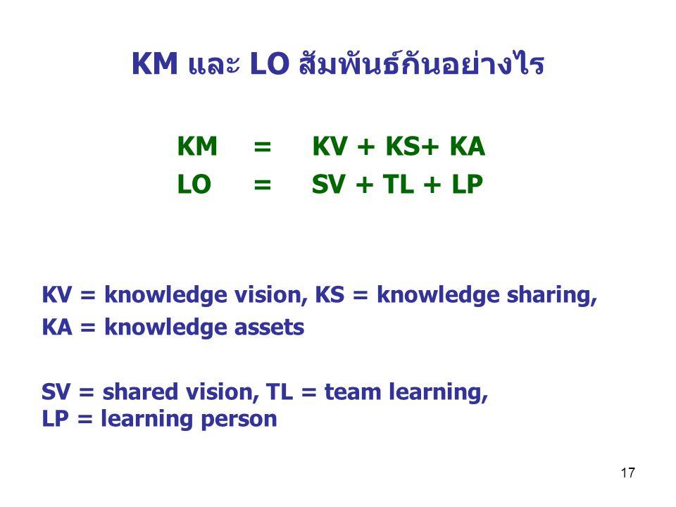 17 KM และ LO สัมพันธ์กันอย่างไร KM = KV + KS+ KA LO = SV + TL + LP KV = knowledge vision, KS = knowledge sharing, KA = knowledge assets SV = shared vision, TL = team learning, LP = learning person