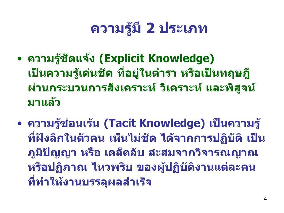 4 ความรู้มี 2 ประเภท ความรู้ชัดแจ้ง (Explicit Knowledge) เป็นความรู้เด่นชัด ที่อยู่ในตำรา หรือเป็นทฤษฎี ผ่านกระบวนการสังเคราะห์ วิเคราะห์ และพิสูจน์ มาแล้ว ความรู้ซ่อนเร้น (Tacit Knowledge) เป็นความรู้ ที่ฝังลึกในตัวคน เห็นไม่ชัด ได้จากการปฏิบัติ เป็น ภูมิปัญญา หรือ เคล็ดลับ สะสมจากวิจารณญาณ หรือปฏิภาณ ไหวพริบ ของผู้ปฏิบัติงานแต่ละคน ที่ทำให้งานบรรลุผลสำเร็จ
