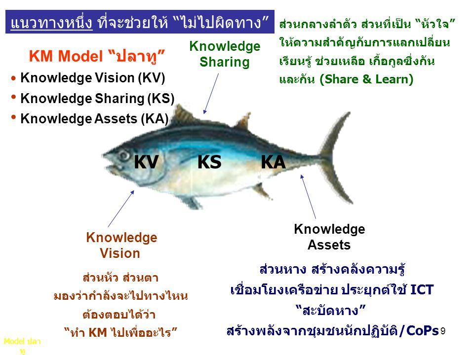 9 ส่วนหัว ส่วนตา มองว่ากำลังจะไปทางไหน ต้องตอบได้ว่า ทำ KM ไปเพื่ออะไร Knowledge Vision Knowledge Sharing ส่วนกลางลำตัว ส่วนที่เป็น หัวใจ ให้ความสำคัญกับการแลกเปลี่ยน เรียนรู้ ช่วยเหลือ เกื้อกูลซึ่งกัน และกัน (Share & Learn) Knowledge Assets ส่วนหาง สร้างคลังความรู้ เชื่อมโยงเครือข่าย ประยุกต์ใช้ ICT สะบัดหาง สร้างพลังจากชุมชนนักปฏิบัติ/CoPs KM Model ปลาทู Knowledge Vision (KV) Knowledge Sharing (KS) Knowledge Assets (KA) KVKSKA แนวทางหนึ่ง ที่จะช่วยให้ ไม่ไปผิดทาง Model ปลา ทู